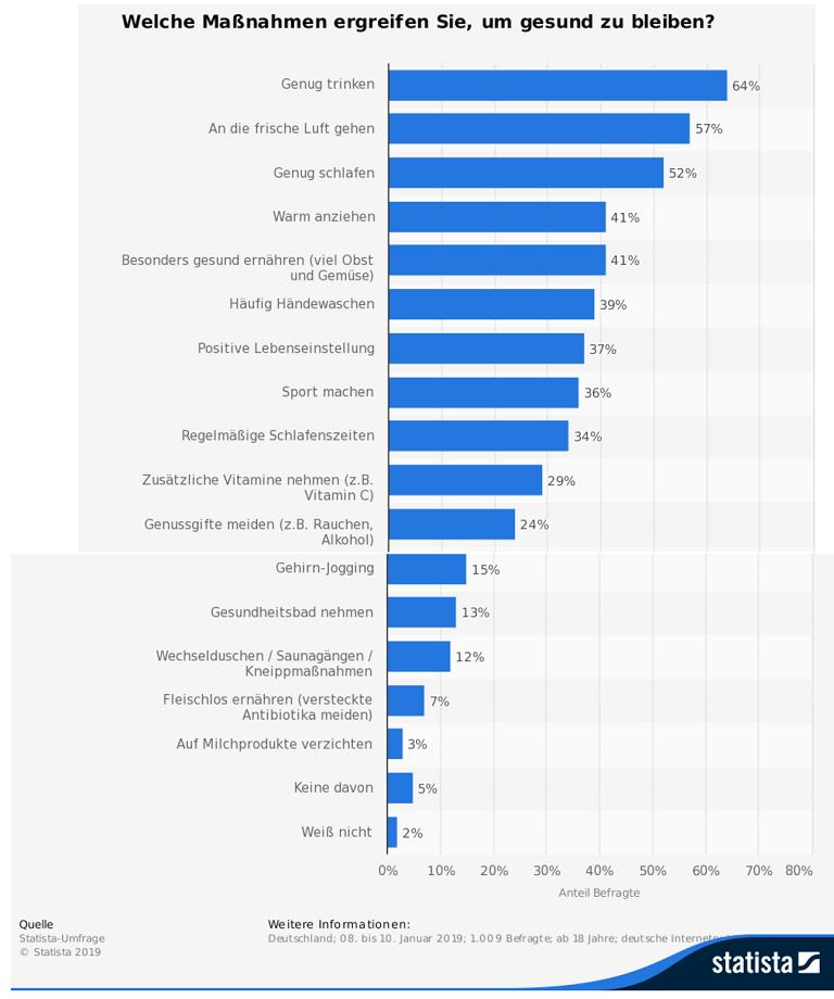 statistik gesund im alter